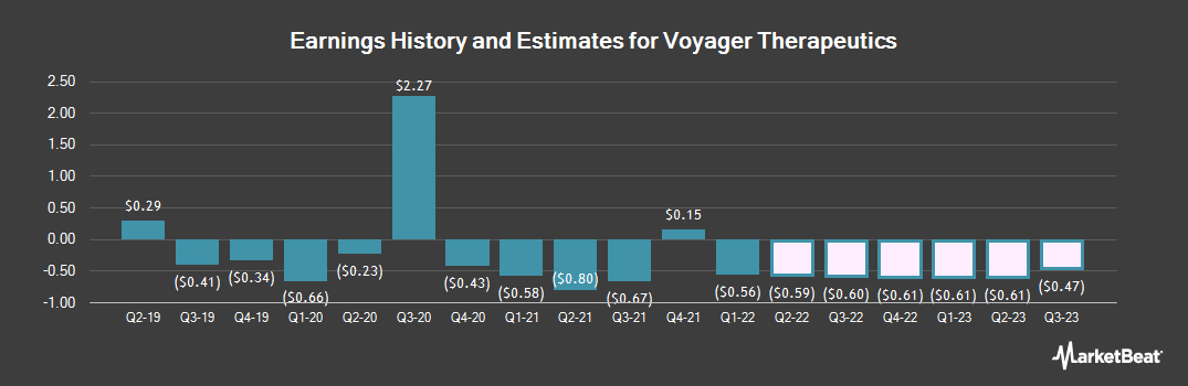 Earnings by Quarter for Voyager Therapeutics (NASDAQ:VYGR)