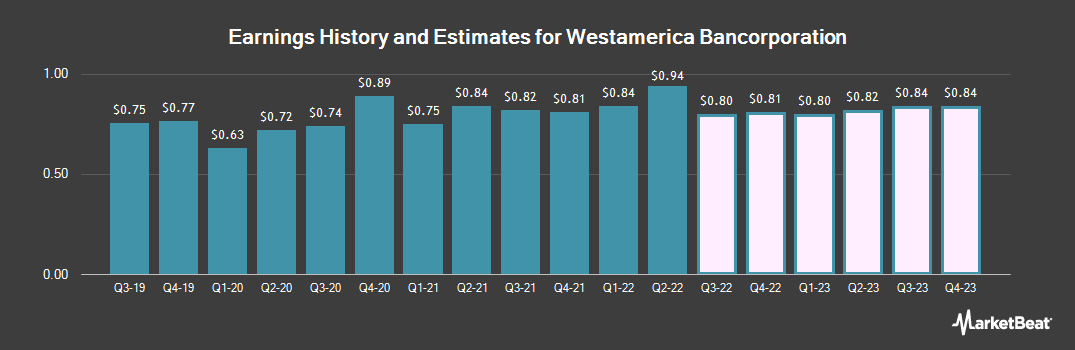 Earnings by Quarter for Westamerica Bancorporation (NASDAQ:WABC)