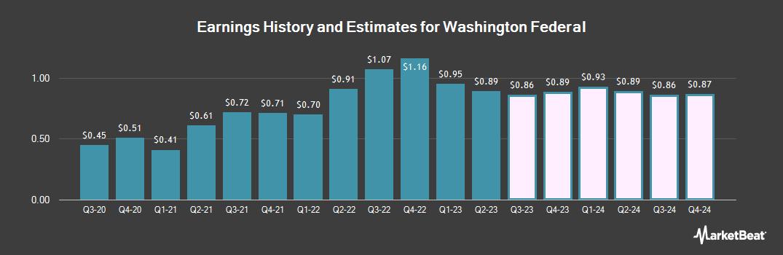 Earnings by Quarter for Washington Federal (NASDAQ:WAFD)