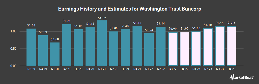 Earnings by Quarter for Washington Trust Bancorp (NASDAQ:WASH)