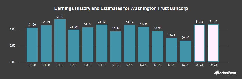 Earnings by Quarter for Washington Trust Bancorp (NASDAQ:WASH)