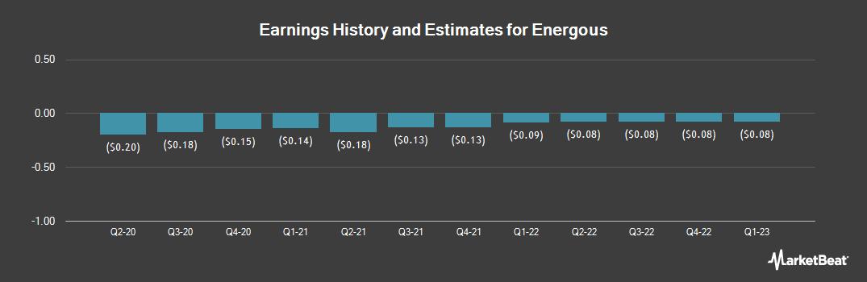 Earnings by Quarter for Energous Corp (NASDAQ:WATT)