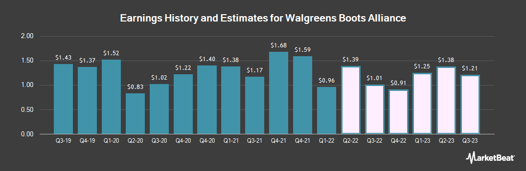 Earnings by Quarter for Walgreens Boots Alliance (NASDAQ:WBA)