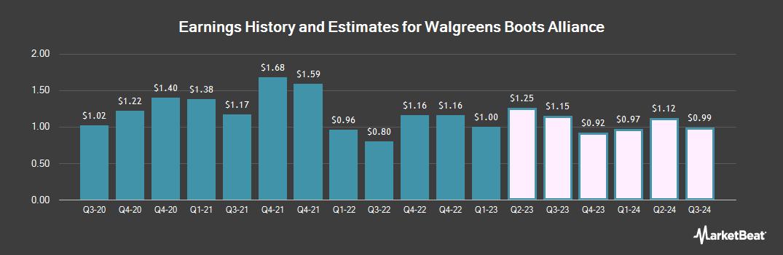 Earnings by Quarter for Walgreens Boots Alliance (NASDAQ:WBA)