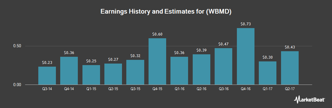 Earnings by Quarter for WebMD Health Corp (NASDAQ:WBMD)
