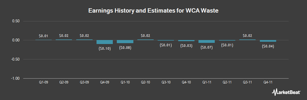 Earnings by Quarter for WCA Waste (NASDAQ:WCAA)