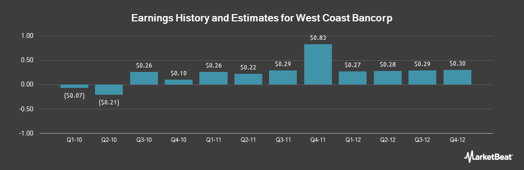 Earnings by Quarter for West Coast Bancorp (NASDAQ:WCBO)