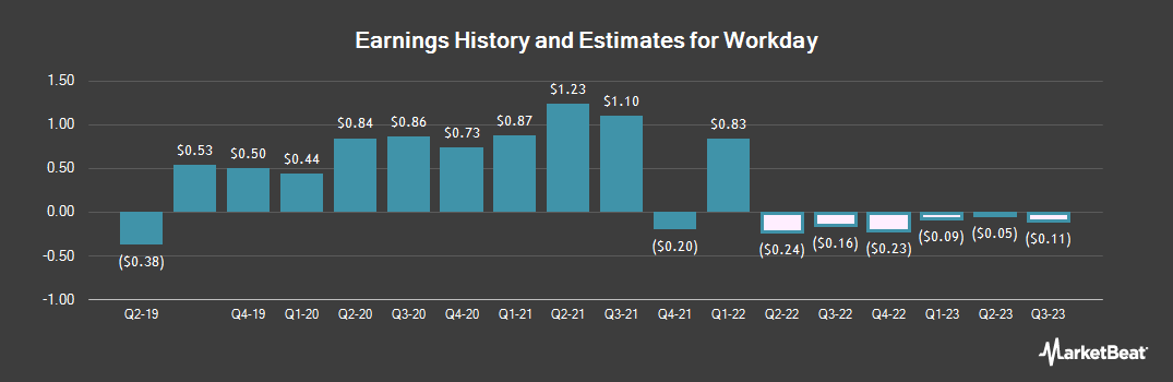Earnings by Quarter for Workday (NASDAQ:WDAY)
