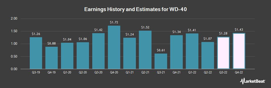 Earnings by Quarter for WD-40 Company (NASDAQ:WDFC)