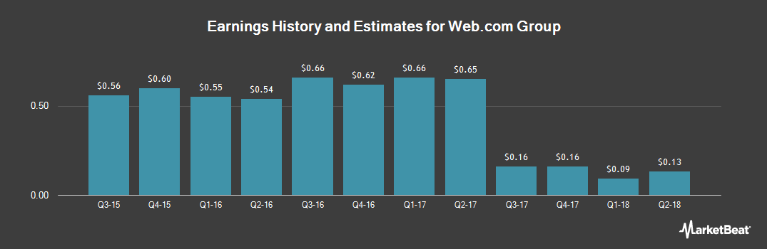 Earnings by Quarter for Web.com Group (NASDAQ:WEB)