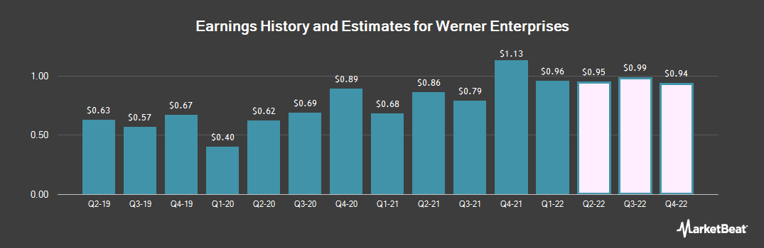 Earnings by Quarter for Werner Enterprises (NASDAQ:WERN)