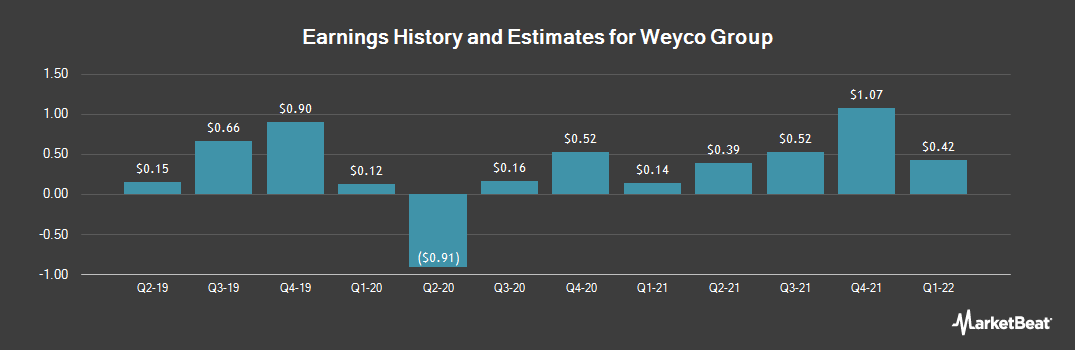 Earnings by Quarter for Weyco Group (NASDAQ:WEYS)
