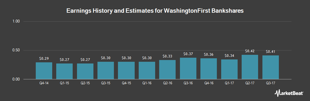 Earnings by Quarter for WashingtonFirst Bankshares (NASDAQ:WFBI)