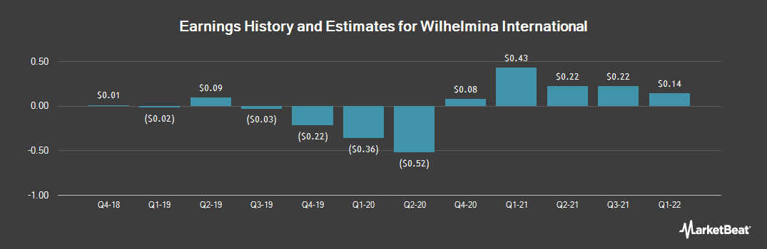 Earnings by Quarter for Wilhelmina International (NASDAQ:WHLM)