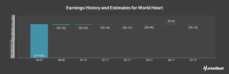 Earnings by Quarter for WorldHeart (NASDAQ:WHRT)