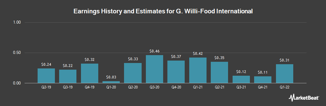 Earnings by Quarter for G Willi-Food International (NASDAQ:WILC)