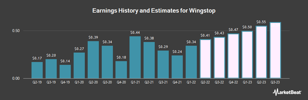 Earnings by Quarter for Wingstop (NASDAQ:WING)