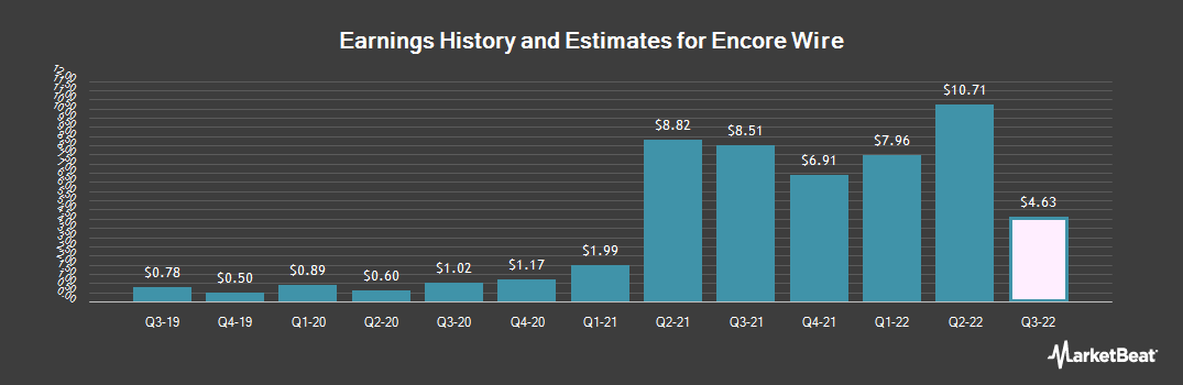 Earnings by Quarter for Encore Wire Corporation (NASDAQ:WIRE)