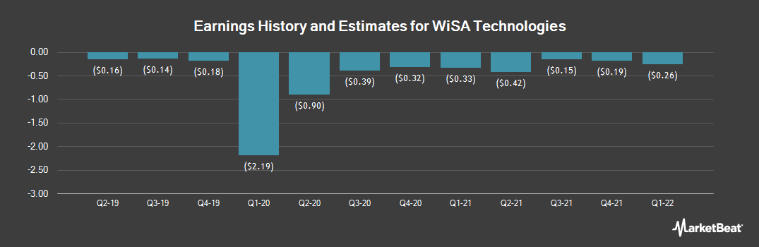 Earnings by Quarter for Summit Wireless Technologies (NASDAQ:WISA)