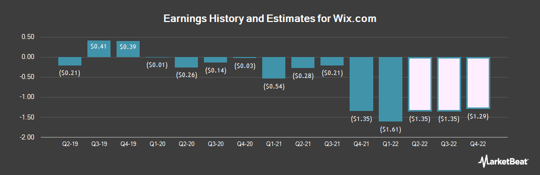 Earnings by Quarter for Wix.Com Ltd (NASDAQ:WIX)