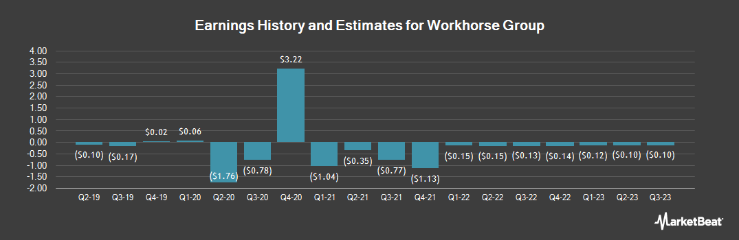 Earnings by Quarter for Workhorse Group (NASDAQ:WKHS)