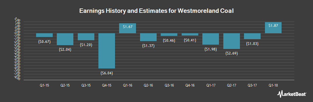Earnings by Quarter for Westmoreland Coal Company (NASDAQ:WLB)