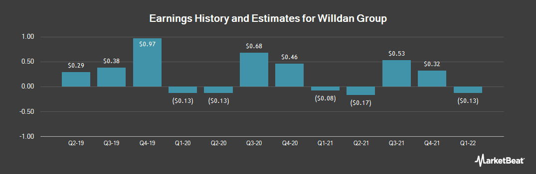 Earnings by Quarter for Willdan Group (NASDAQ:WLDN)