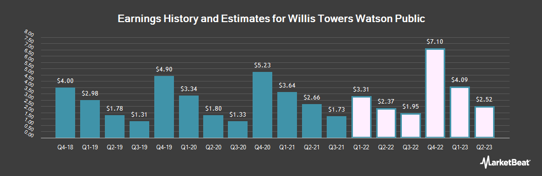 Earnings by Quarter for Willis Towers Watson (NASDAQ:WLTW)