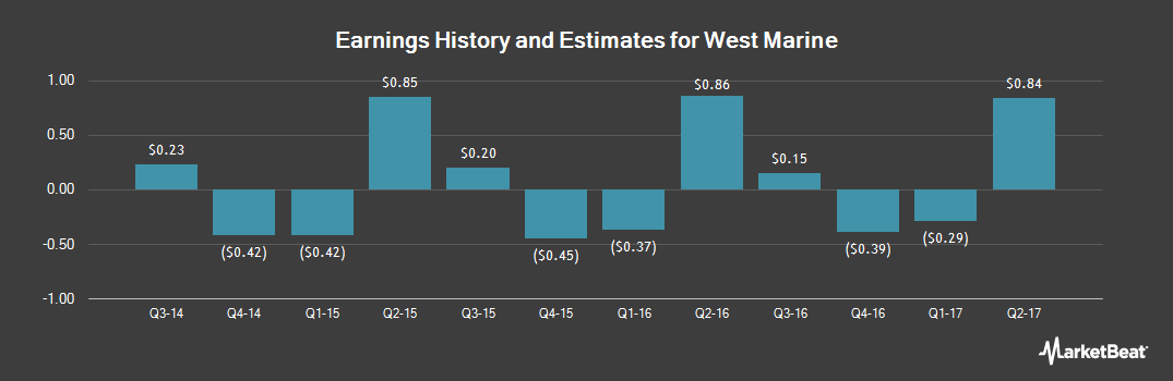 Earnings by Quarter for West Marine (NASDAQ:WMAR)