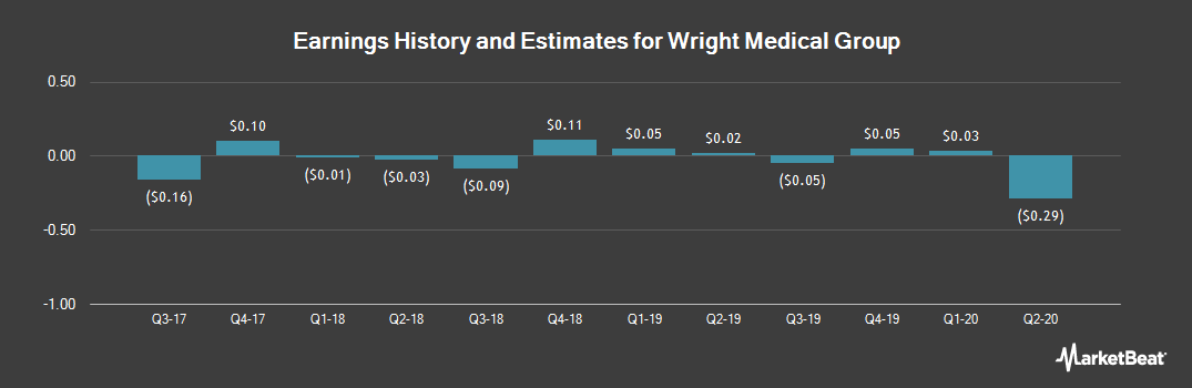 Earnings by Quarter for Wright Medical Group (NASDAQ:WMGI)