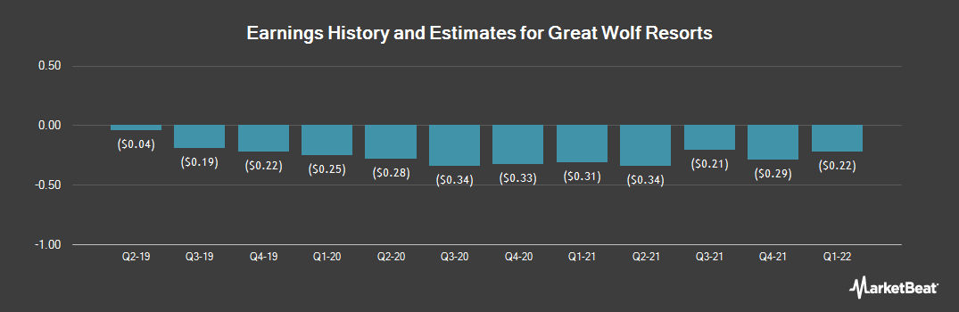 Earnings by Quarter for Great Wolf Resorts (NASDAQ:WOLF)