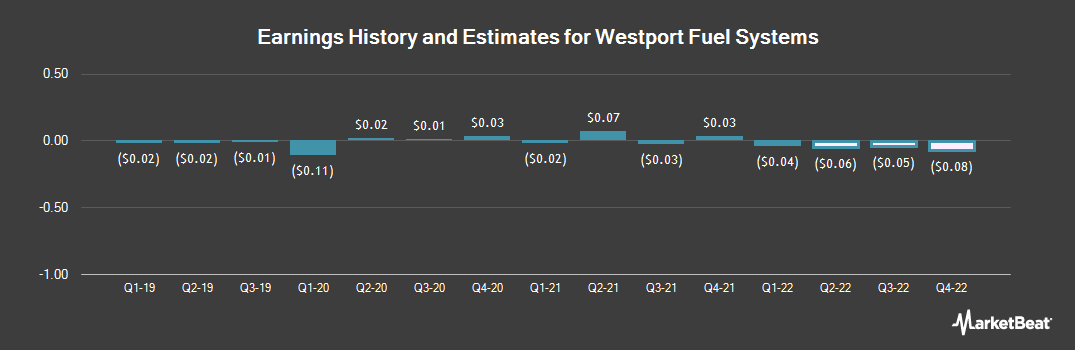 Earnings by Quarter for Westport Fuel Systems (NASDAQ:WPRT)