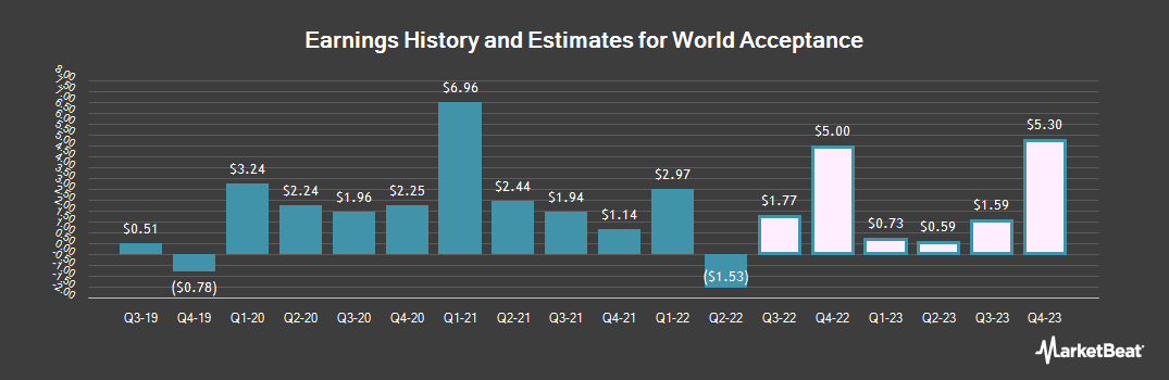 Earnings by Quarter for World Acceptance Corporation (NASDAQ:WRLD)