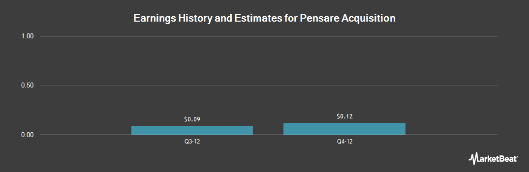 Earnings by Quarter for Pensare Acquisition (NASDAQ:WRLS)