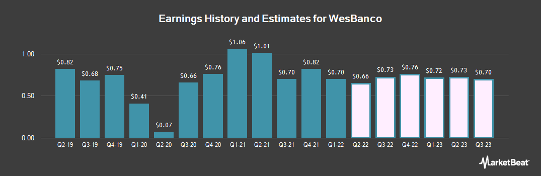 Earnings by Quarter for WesBanco (NASDAQ:WSBC)