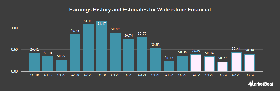Earnings by Quarter for Wauwatosa (NASDAQ:WSBF)
