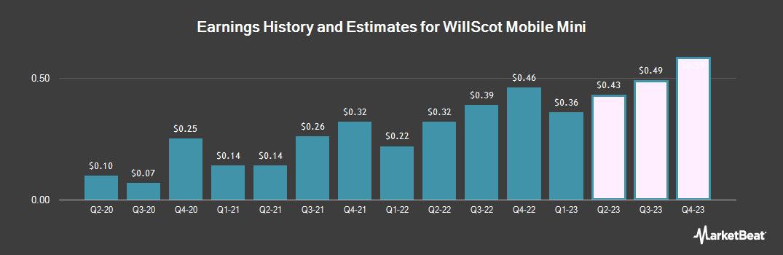 Earnings by Quarter for WillScot (NASDAQ:WSC)
