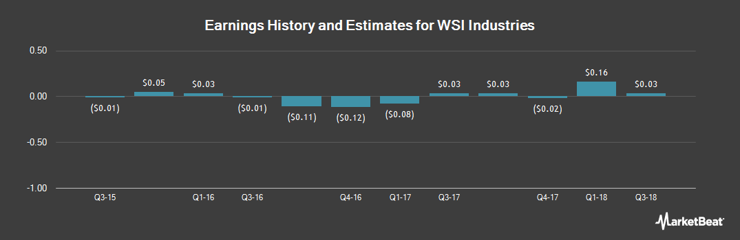 Earnings by Quarter for WSI Industries (NASDAQ:WSCI)