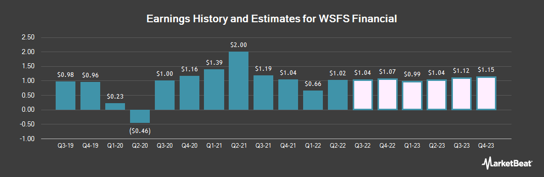 Earnings by Quarter for WSFS Financial Corporation (NASDAQ:WSFS)