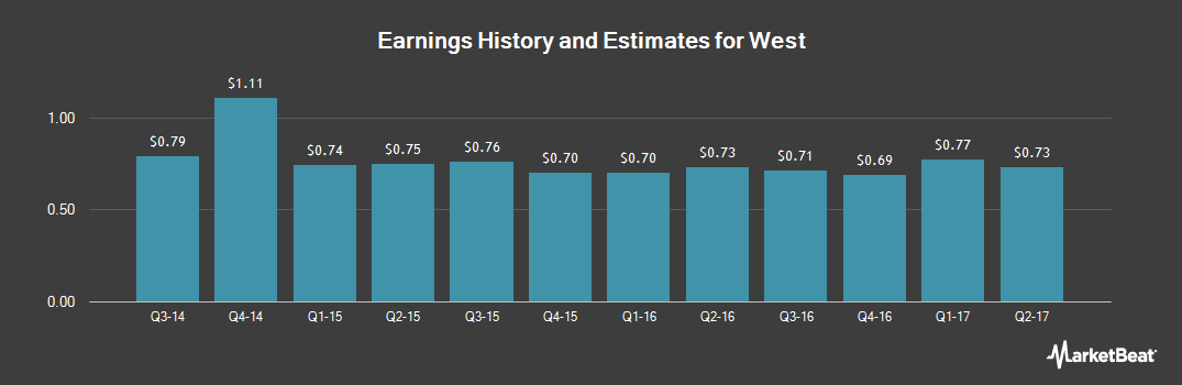 Earnings by Quarter for West Corp (NASDAQ:WSTC)