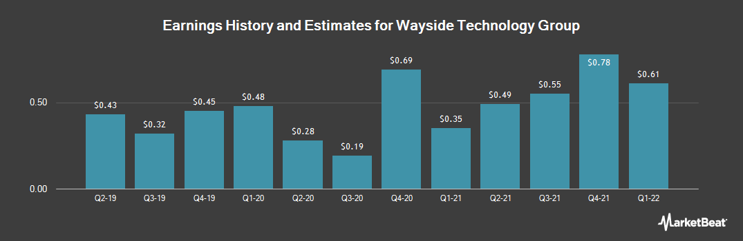 Earnings by Quarter for Wayside Technology Group (NASDAQ:WSTG)