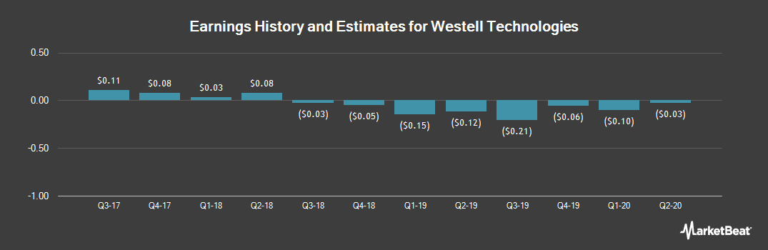 Earnings by Quarter for Westell (NASDAQ:WSTL)