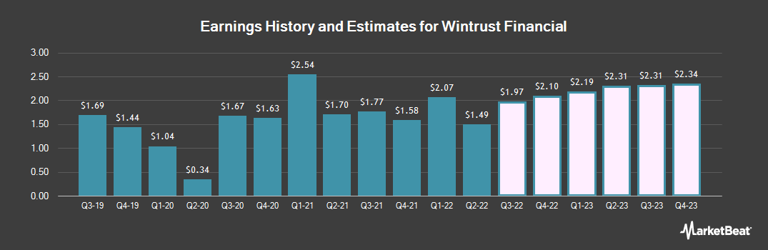 Earnings by Quarter for Wintrust Financial (NASDAQ:WTFC)
