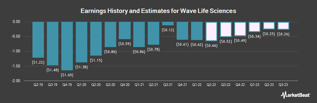 Earnings by Quarter for WAVE Life Sciences (NASDAQ:WVE)