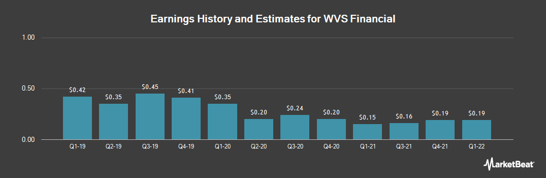 Earnings by Quarter for WVS Financial (NASDAQ:WVFC)