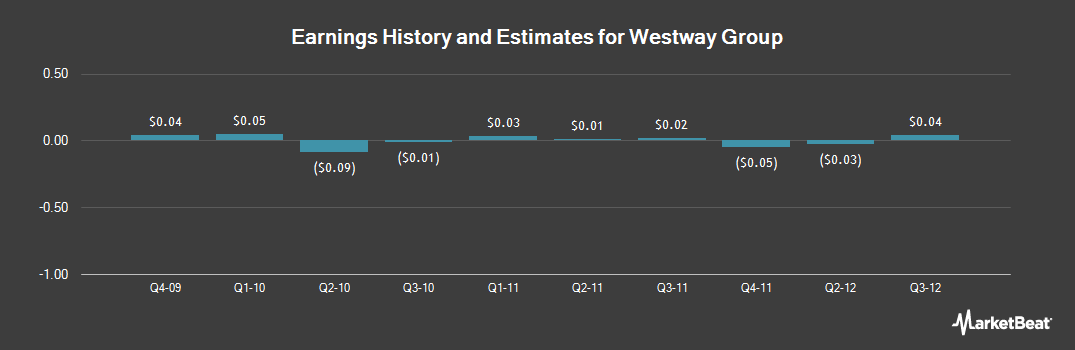 Earnings by Quarter for Westway Group (NASDAQ:WWAY)