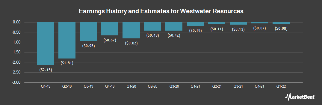Earnings by Quarter for Uranium Resources (NASDAQ:WWR)