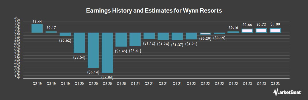 Earnings by Quarter for Wynn Resorts, Limited (NASDAQ:WYNN)
