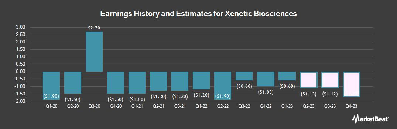 Earnings by Quarter for Xenetic Biosciences (NASDAQ:XBIO)