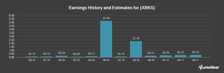 Earnings by Quarter for Xenith Bankshares (NASDAQ:XBKS)